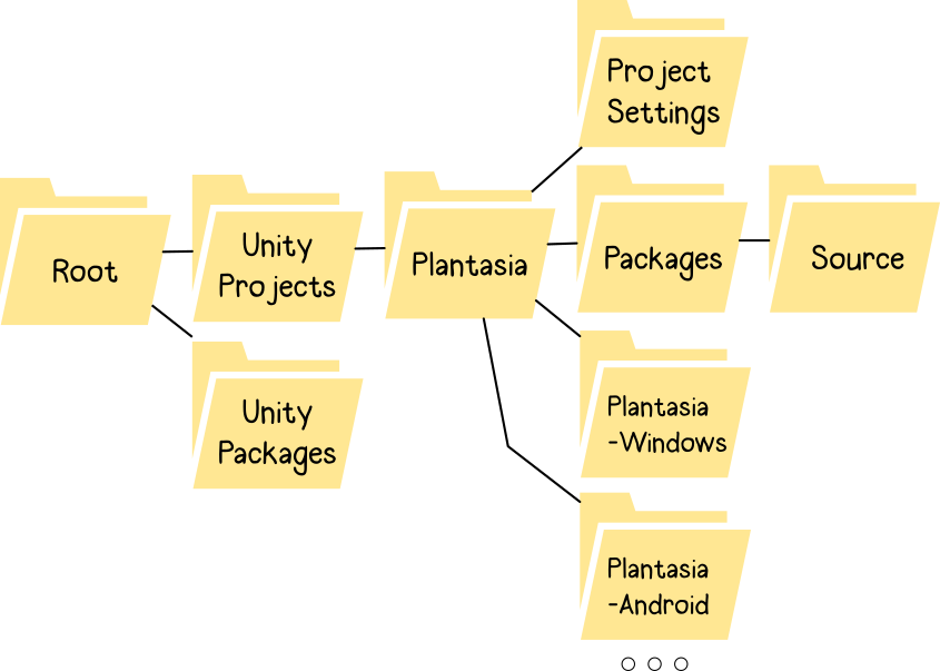 Unity Project and Package Management | Karn Bianco